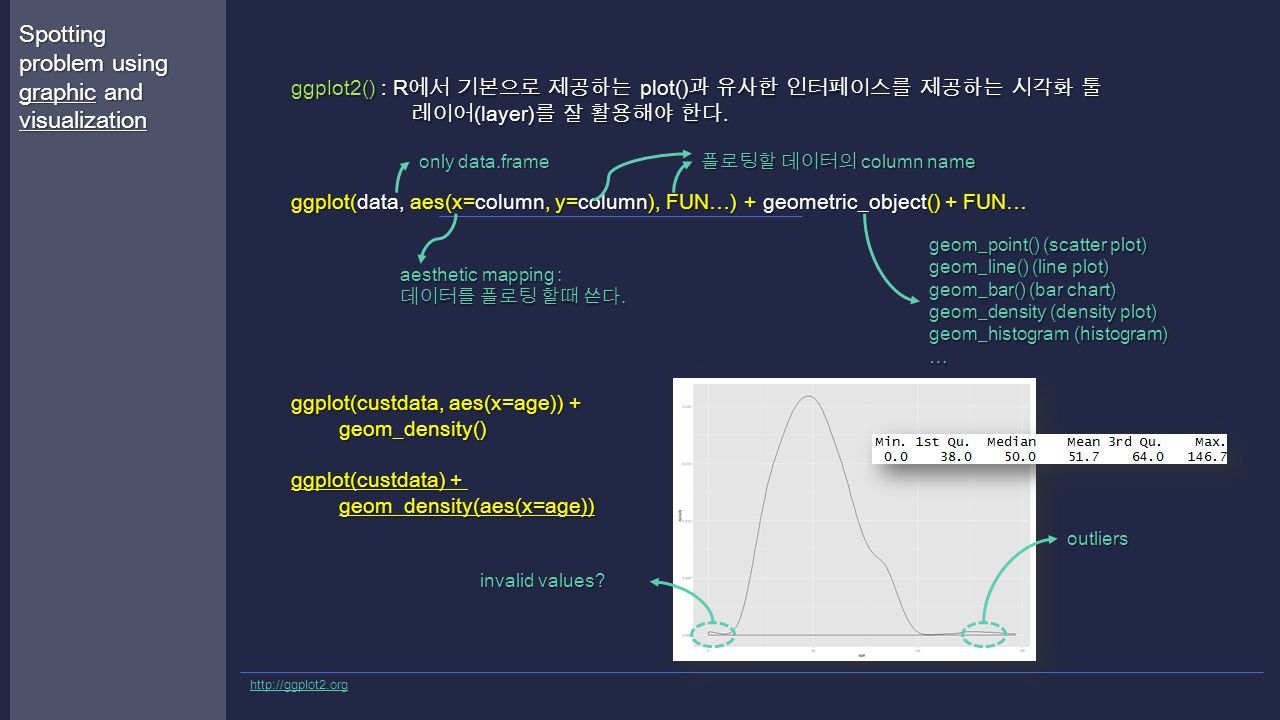 ggplot2() : R 에서 기본으로 제공하는 plot() 과 유사한 인터페이스를 제공하는 시각화 툴 레이어 (layer) 를 잘 활용해야 한다.