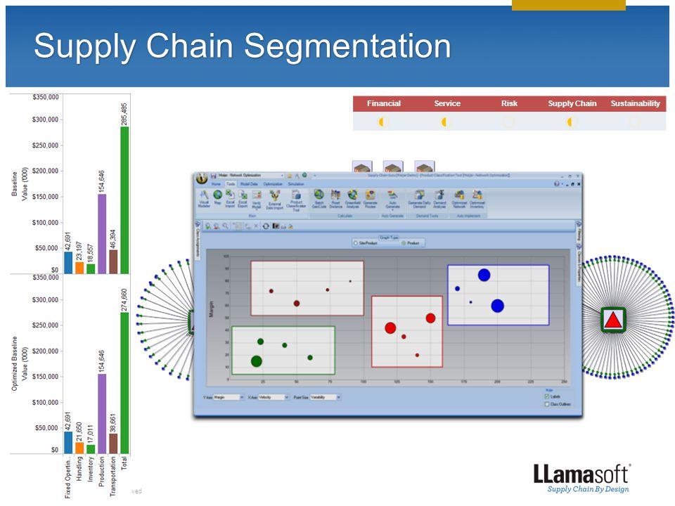 © 2013 LLamasoft, Inc. All Rights Reserved Supply Chain Segmentation FinancialServiceRiskSupply ChainSustainability