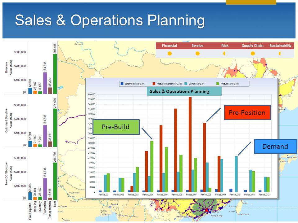 © 2013 LLamasoft, Inc. All Rights Reserved Sales & Operations Planning FinancialServiceRiskSupply ChainSustainability Sales & Operations Planning Pre-