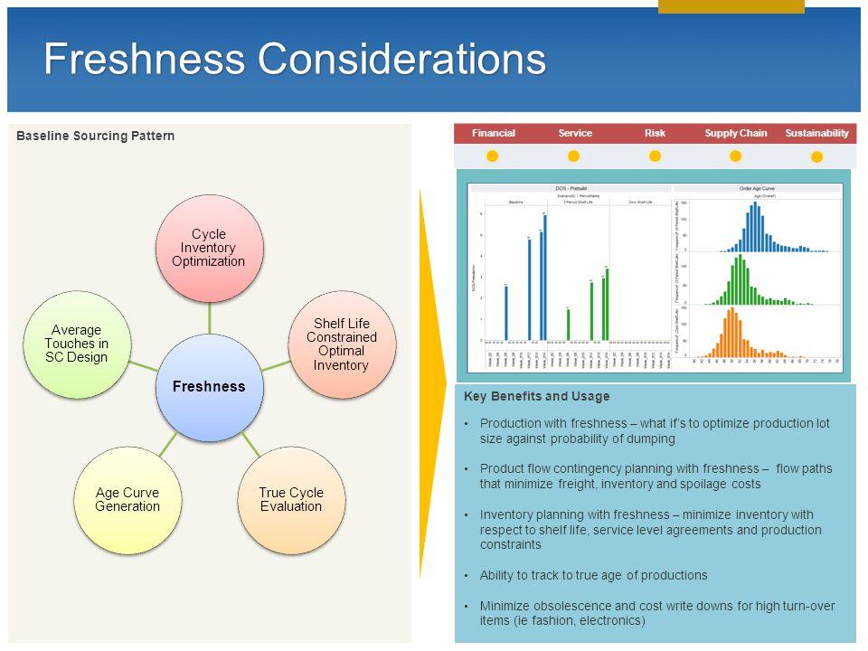 © 2013 LLamasoft, Inc. All Rights Reserved Freshness Considerations FinancialServiceRiskSupply ChainSustainability Baseline Sourcing Pattern Freshness