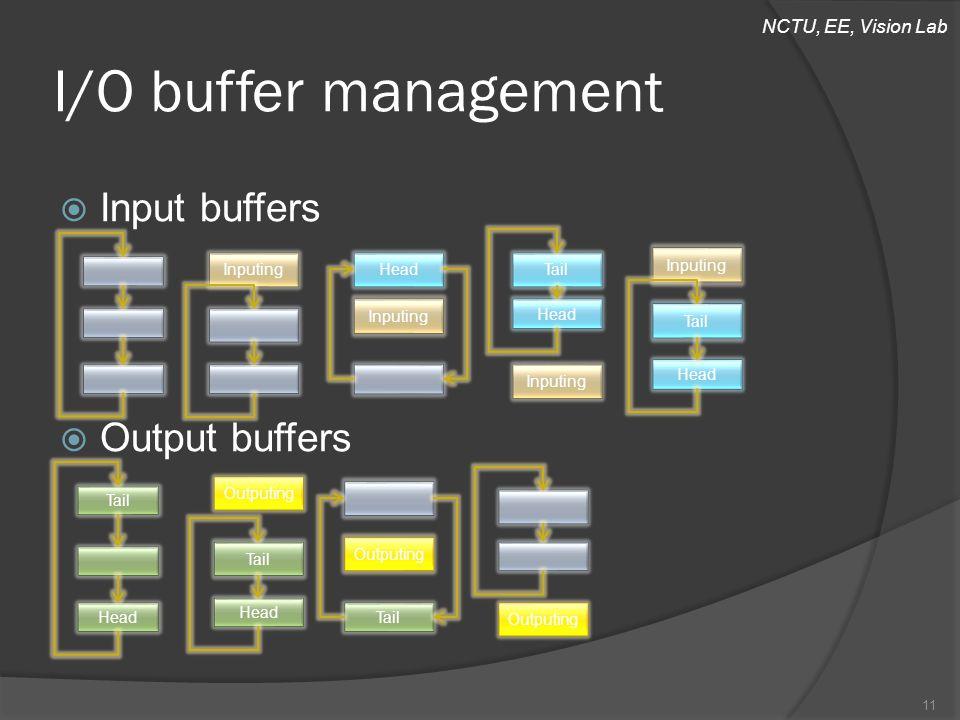NCTU, EE, Vision Lab  Input buffers  Output buffers I/O buffer management 11 InputingHead Inputing Tail Head Inputing Tail Head Outputing Tail Head Tail HeadTail Outputing