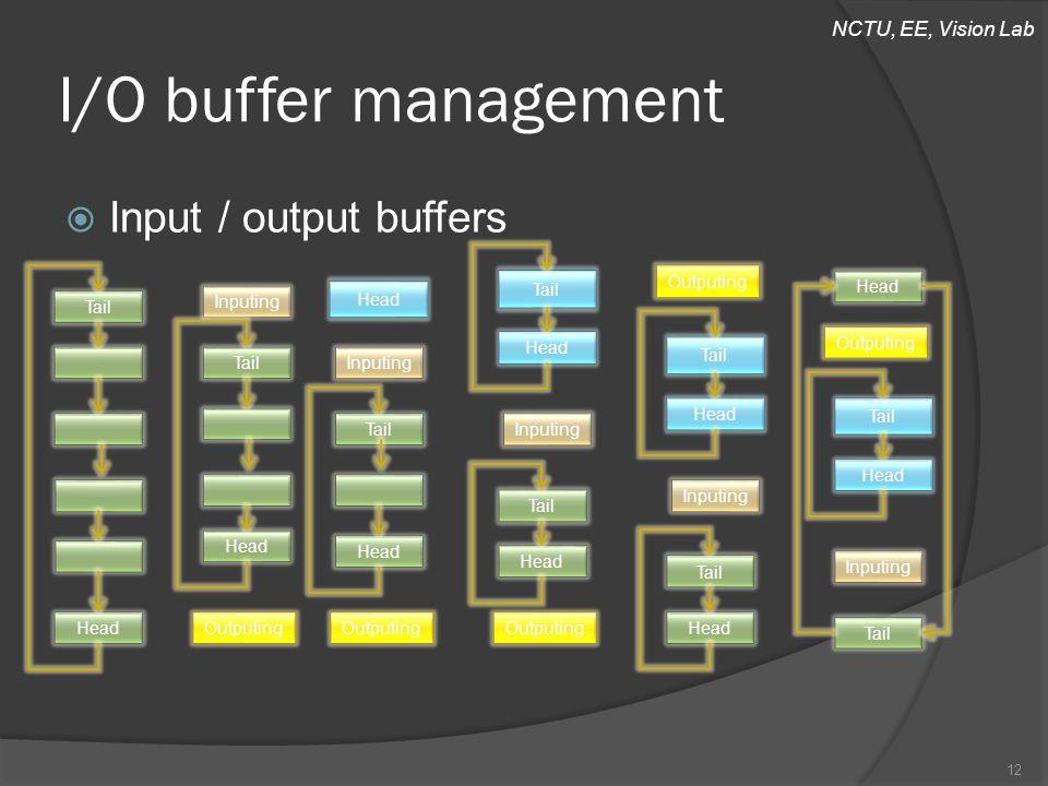 NCTU, EE, Vision Lab  Input / output buffers I/O buffer management 12 Tail Head Inputing Tail Head Outputing Inputing Tail Head Outputing Head Inputi