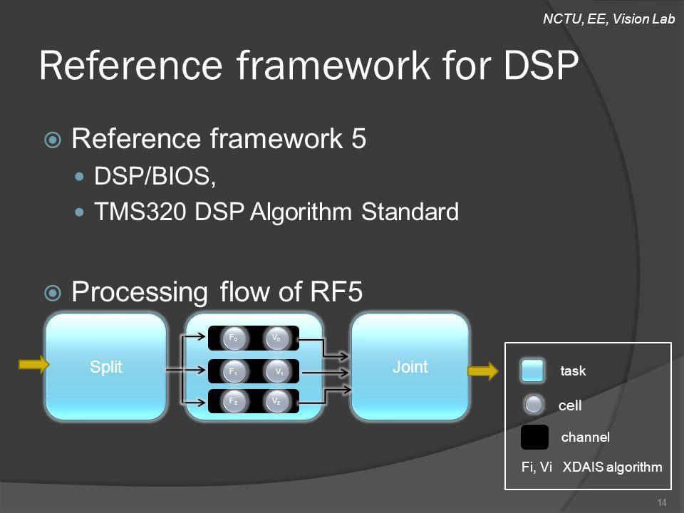 NCTU, EE, Vision Lab Reference framework for DSP  Reference framework 5 DSP/BIOS, TMS320 DSP Algorithm Standard  Processing flow of RF5 14 SplitJoint F0F0 F1F1 F2F2 V0V0 V1V1 V2V2 14 cell channel task Fi, Vi XDAIS algorithm