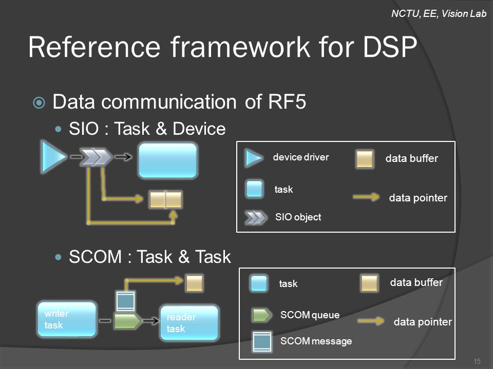 NCTU, EE, Vision Lab Reference framework for DSP  Data communication of RF5 SIO : Task & Device SCOM : Task & Task 15 device driver task SIO object data buffer data pointer writer task reader task task SCOM message data buffer data pointer SCOM queue