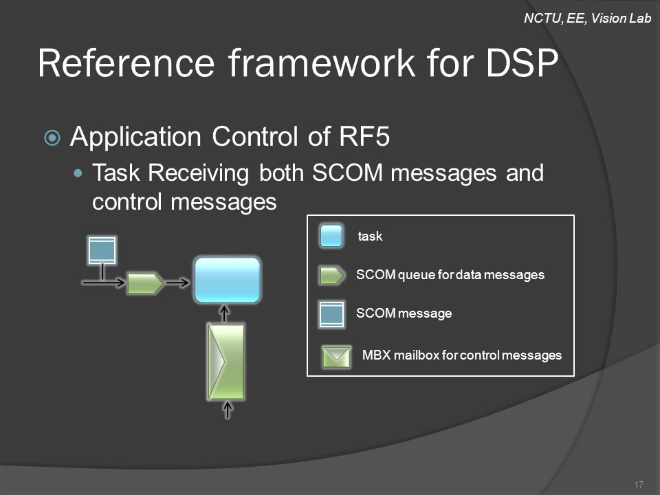 NCTU, EE, Vision Lab  Application Control of RF5 Task Receiving both SCOM messages and control messages Reference framework for DSP 17 task SCOM queue for data messages SCOM message MBX mailbox for control messages