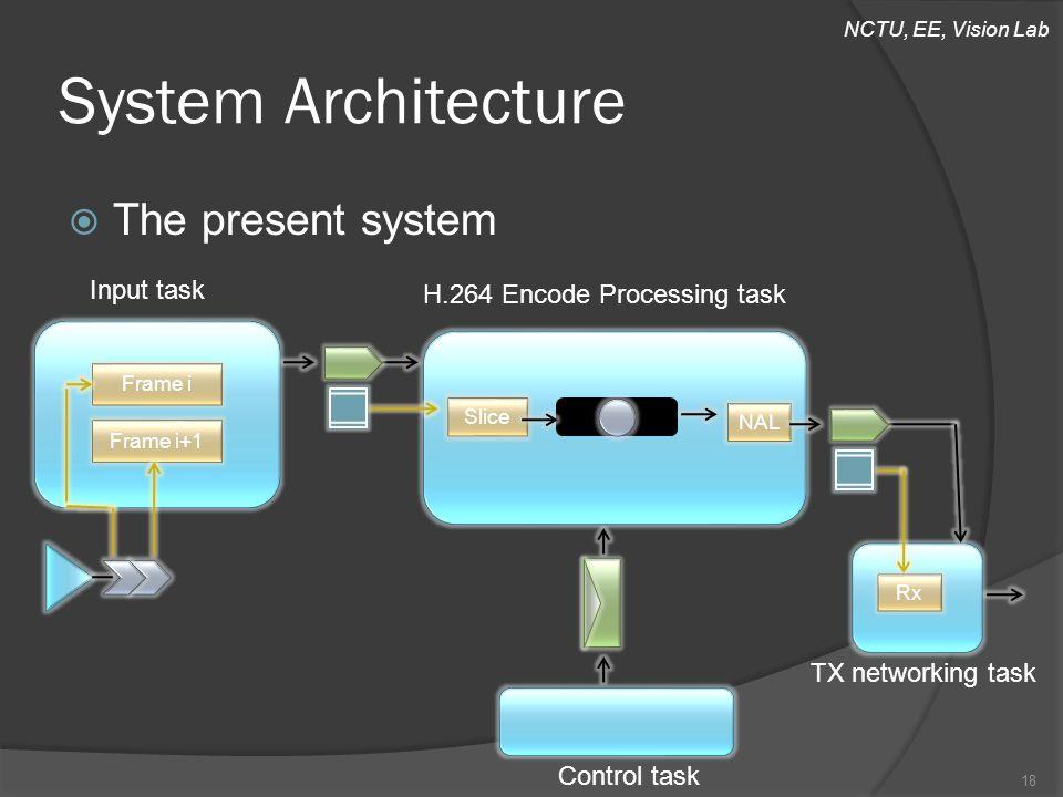 NCTU, EE, Vision Lab  The present system System Architecture Input task H.264 Encode Processing task TX networking task 18 Frame i Frame i+1 Slice NAL Control task Rx