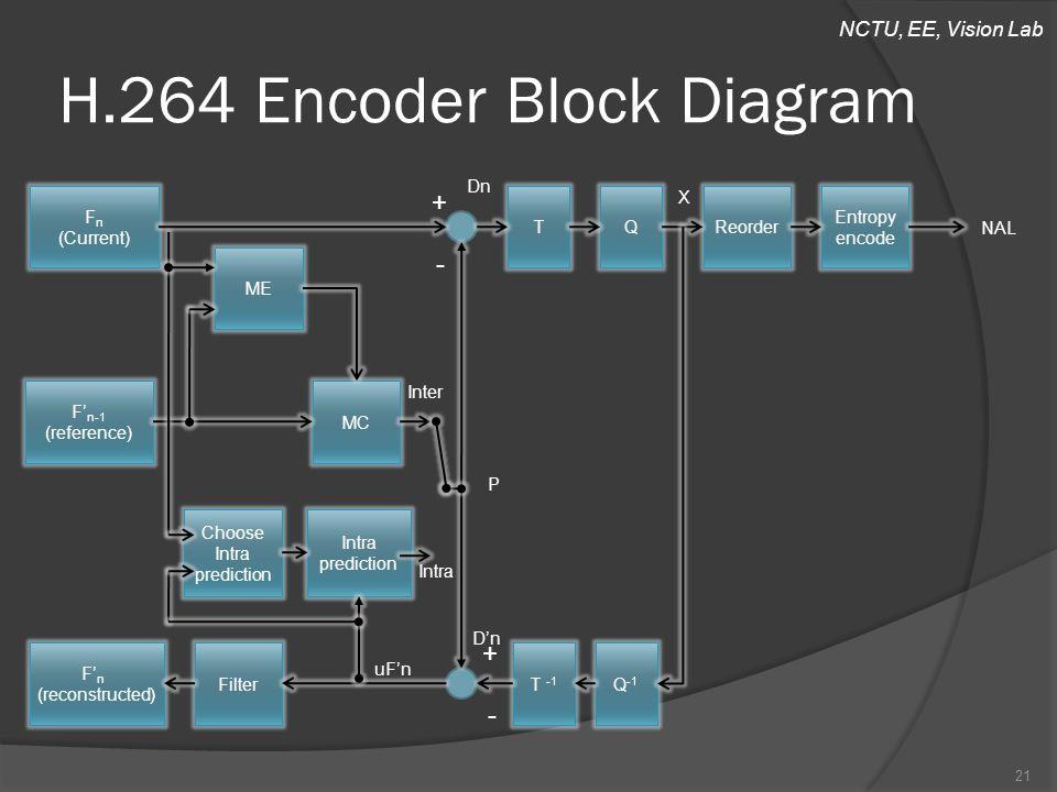 NCTU, EE, Vision Lab H.264 Encoder Block Diagram 21 F n (Current) TQReorder Entropy encode ME F' n-1 (reference) MC Choose Intra prediction Intra pred