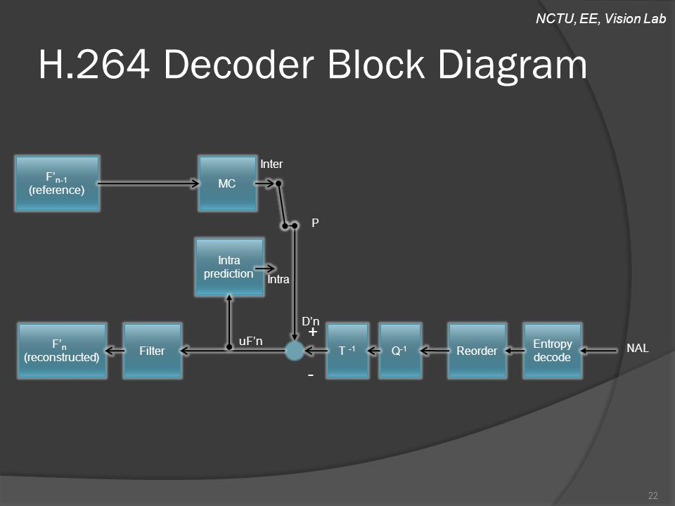 NCTU, EE, Vision Lab H.264 Decoder Block Diagram 22 Reorder Entropy decode F' n-1 (reference) MC Intra prediction F' n (reconstructed) T -1 Q -1 Filter P Inter Intra + D'n uF'n - NAL