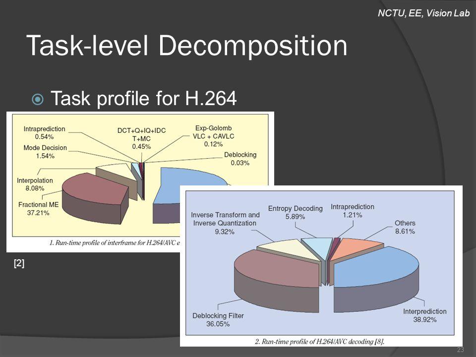 NCTU, EE, Vision Lab Task-level Decomposition  Task profile for H.264 23 [2]