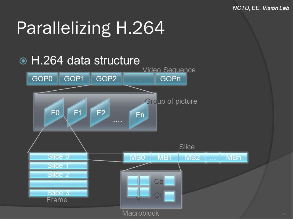 NCTU, EE, Vision Lab  H.264 data structure Parallelizing H.264 GOP0GOP1GOP2…GOPn F0F1F2Fn …. Slice 0 Slice 1 Slice 2 …. Slice 3 Video Sequence Group
