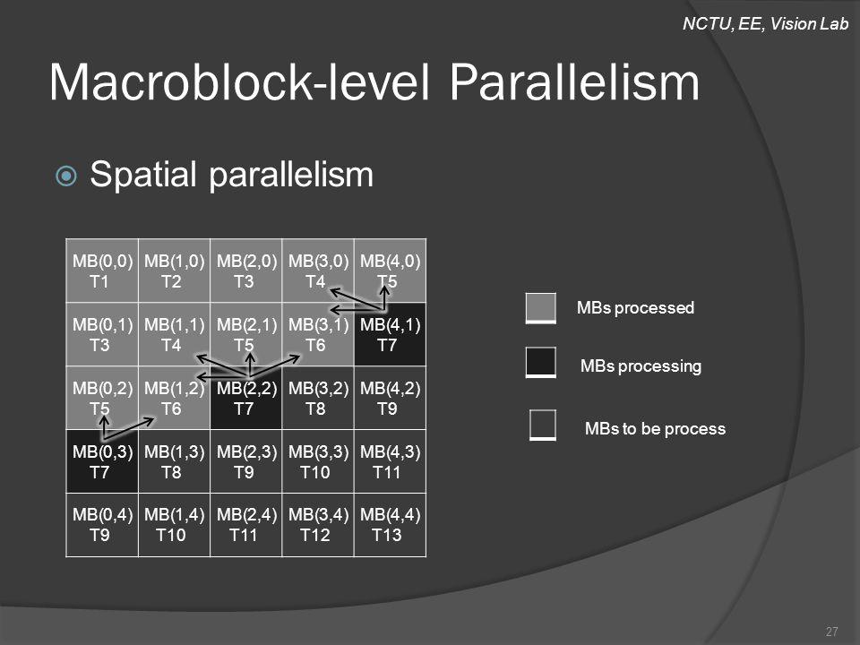 NCTU, EE, Vision Lab Macroblock-level Parallelism  Spatial parallelism 27 MB(0,0) T1 MB(1,0) T2 MB(2,0) T3 MB(3,0) T4 MB(4,0) T5 MB(0,1) T3 MB(1,1) T4 MB(2,1) T5 MB(3,1) T6 MB(4,1) T7 MB(0,2) T5 MB(1,2) T6 MB(2,2) T7 MB(3,2) T8 MB(4,2) T9 MB(0,3) T7 MB(1,3) T8 MB(2,3) T9 MB(3,3) T10 MB(4,3) T11 MB(0,4) T9 MB(1,4) T10 MB(2,4) T11 MB(3,4) T12 MB(4,4) T13 MBs processed MBs processing MBs to be process