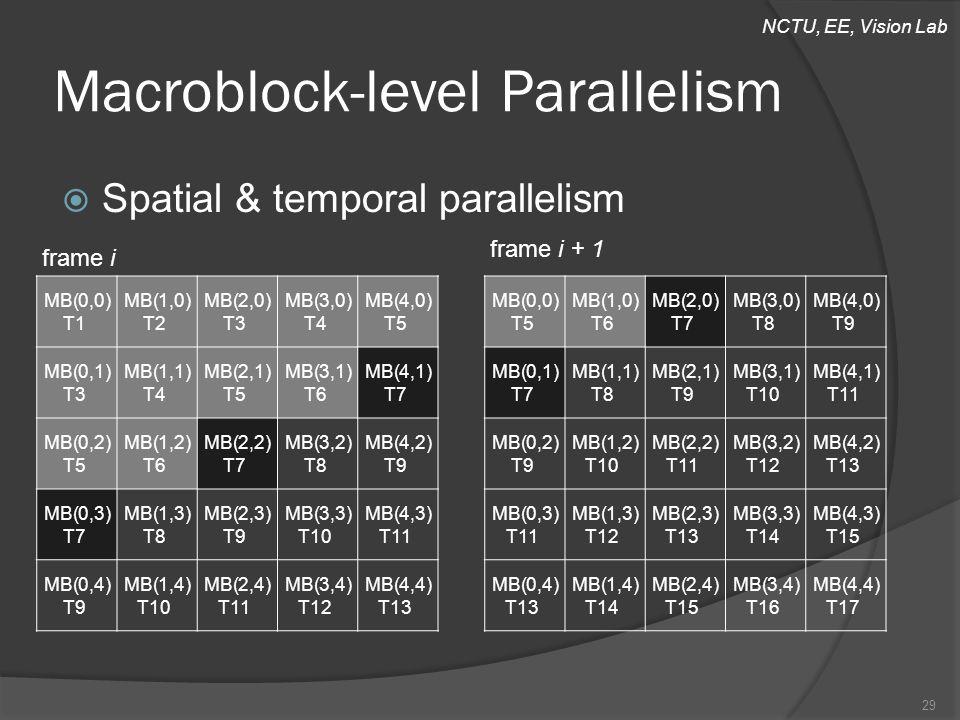 NCTU, EE, Vision Lab Macroblock-level Parallelism  Spatial & temporal parallelism 29 MB(0,0) T5 MB(1,0) T6 MB(2,0) T7 MB(3,0) T8 MB(4,0) T9 MB(0,1) T7 MB(1,1) T8 MB(2,1) T9 MB(3,1) T10 MB(4,1) T11 MB(0,2) T9 MB(1,2) T10 MB(2,2) T11 MB(3,2) T12 MB(4,2) T13 MB(0,3) T11 MB(1,3) T12 MB(2,3) T13 MB(3,3) T14 MB(4,3) T15 MB(0,4) T13 MB(1,4) T14 MB(2,4) T15 MB(3,4) T16 MB(4,4) T17 MB(0,0) T1 MB(1,0) T2 MB(2,0) T3 MB(3,0) T4 MB(4,0) T5 MB(0,1) T3 MB(1,1) T4 MB(2,1) T5 MB(3,1) T6 MB(4,1) T7 MB(0,2) T5 MB(1,2) T6 MB(2,2) T7 MB(3,2) T8 MB(4,2) T9 MB(0,3) T7 MB(1,3) T8 MB(2,3) T9 MB(3,3) T10 MB(4,3) T11 MB(0,4) T9 MB(1,4) T10 MB(2,4) T11 MB(3,4) T12 MB(4,4) T13 frame i + 1 frame i