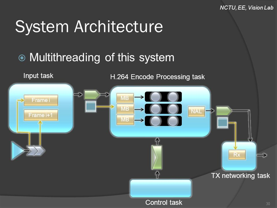 NCTU, EE, Vision Lab  Multithreading of this system System Architecture Input task H.264 Encode Processing task TX networking task 30 Frame i Frame i+1 MB NAL Control task Rx