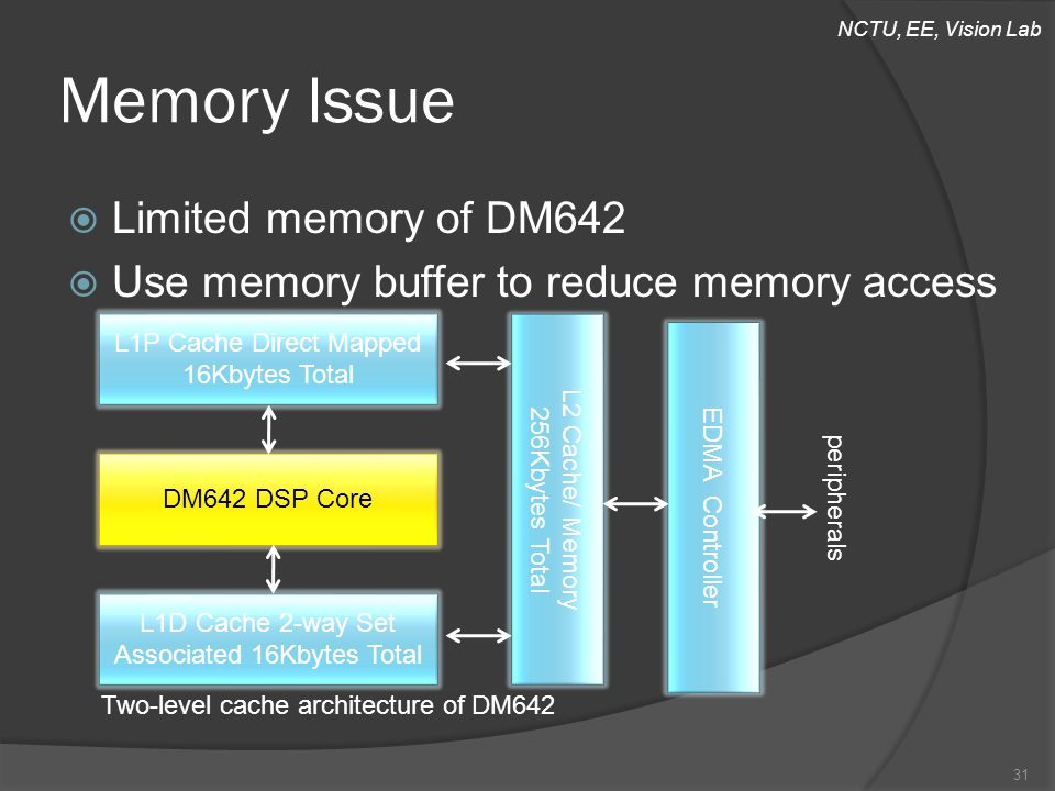NCTU, EE, Vision Lab Memory Issue 31 L1P Cache Direct Mapped 16Kbytes Total DM642 DSP Core L1D Cache 2-way Set Associated 16Kbytes Total L2 Cache/ Memory 256Kbytes Total Two-level cache architecture of DM642 EDMA Controller peripherals  Limited memory of DM642  Use memory buffer to reduce memory access