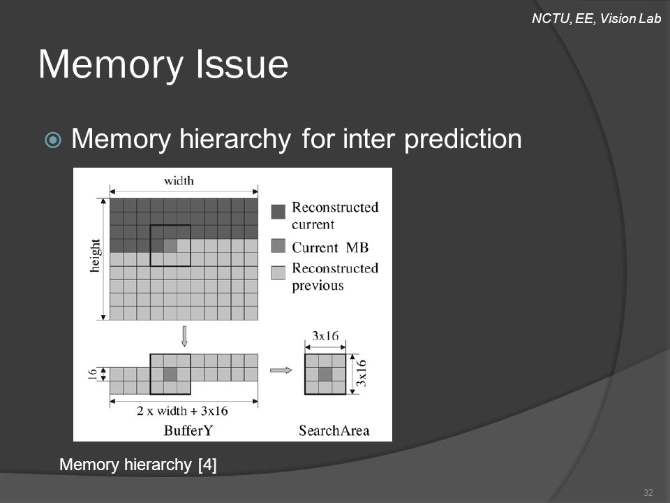 NCTU, EE, Vision Lab Memory Issue  Memory hierarchy for inter prediction 32 Memory hierarchy [4]