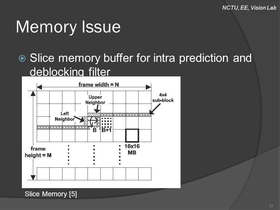 NCTU, EE, Vision Lab Memory Issue  Slice memory buffer for intra prediction and deblocking filter Slice Memory [5] 33