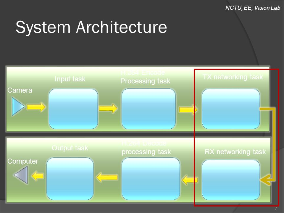 NCTU, EE, Vision Lab System Architecture Input task H.264 Encode Processing task TX networking task RX networking task H.264 Decode processing task Ou