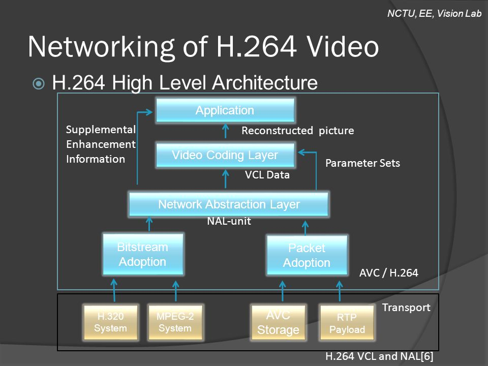 NCTU, EE, Vision Lab Networking of H.264 Video Application Video Coding Layer Network Abstraction Layer Bitstream Adoption Packet Adoption Reconstructed picture VCL Data Parameter Sets NAL-unit H.320 System MPEG-2 System AVC Storage RTP Payload Supplemental Enhancement Information AVC / H.264 Transport H.264 VCL and NAL[6]  H.264 High Level Architecture
