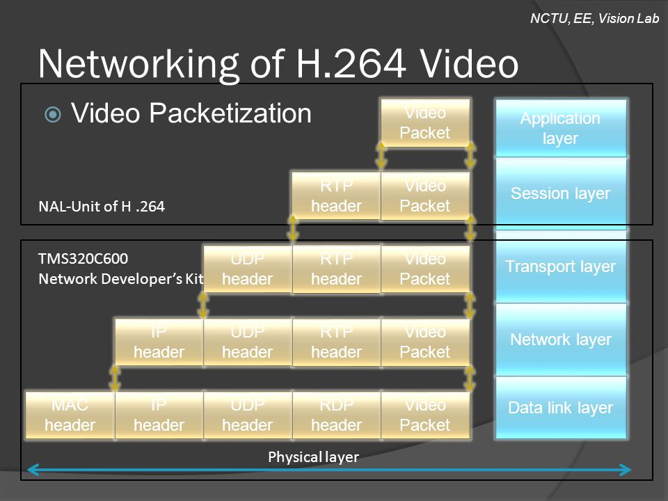NCTU, EE, Vision Lab Transport layer Session layer Networking of H.264 Video MAC header IP header UDP header RDP header Video Packet IP header UDP header RTP header Video Packet UDP header RTP header Video Packet RTP header Video Packet Video Packet Application layer Network layer Data link layer Physical layer NAL-Unit of H.264 TMS320C600 Network Developer's Kit  Video Packetization
