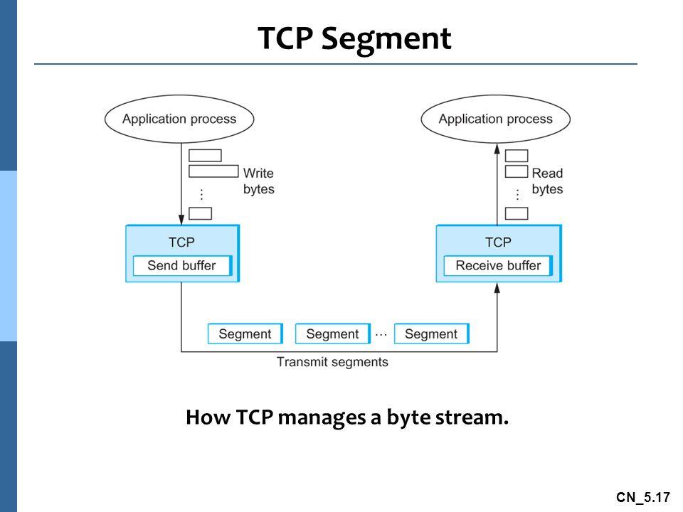 CN_5.17 TCP Segment How TCP manages a byte stream.