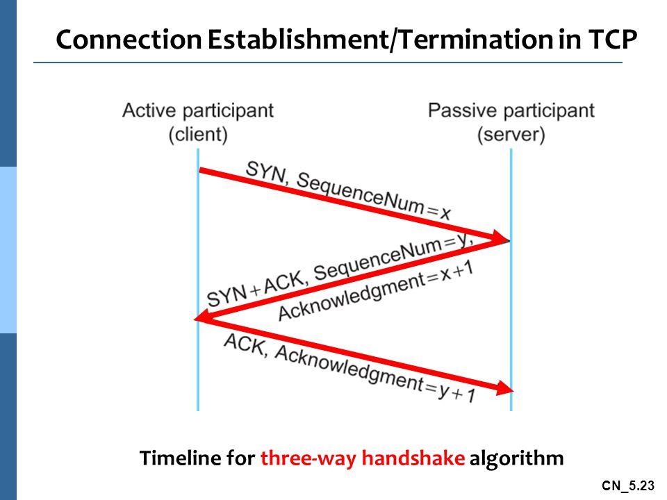 CN_5.23 Connection Establishment/Termination in TCP Timeline for three-way handshake algorithm