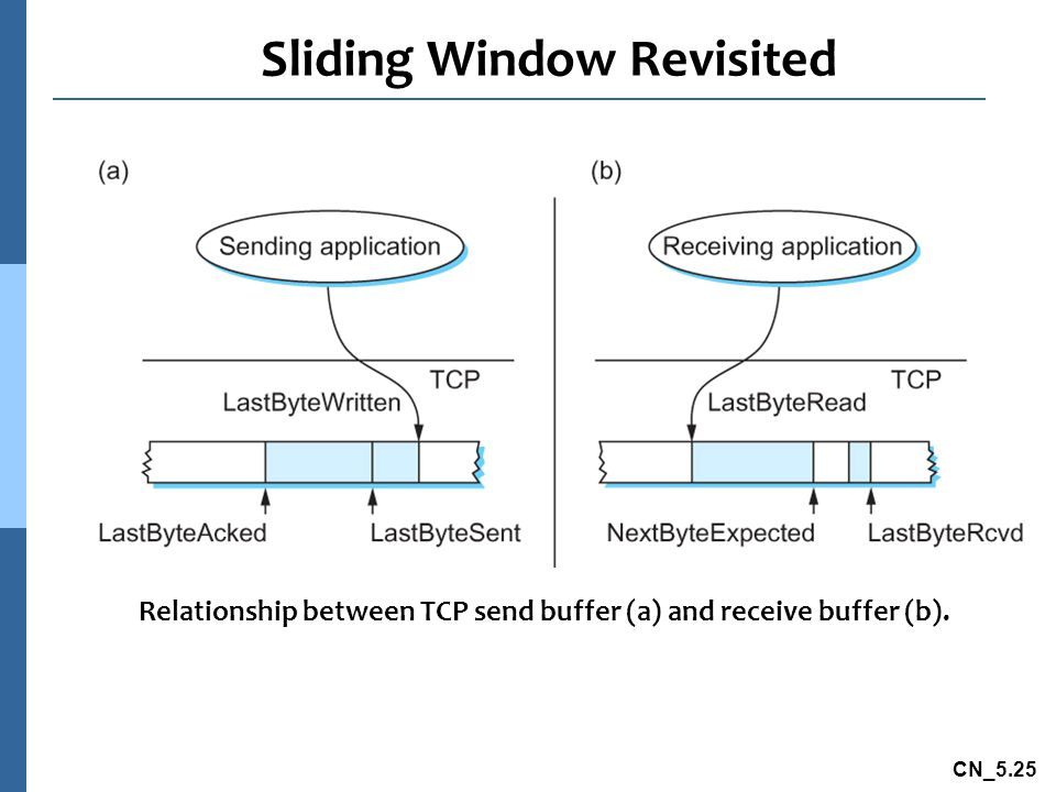 CN_5.25 Sliding Window Revisited Relationship between TCP send buffer (a) and receive buffer (b).