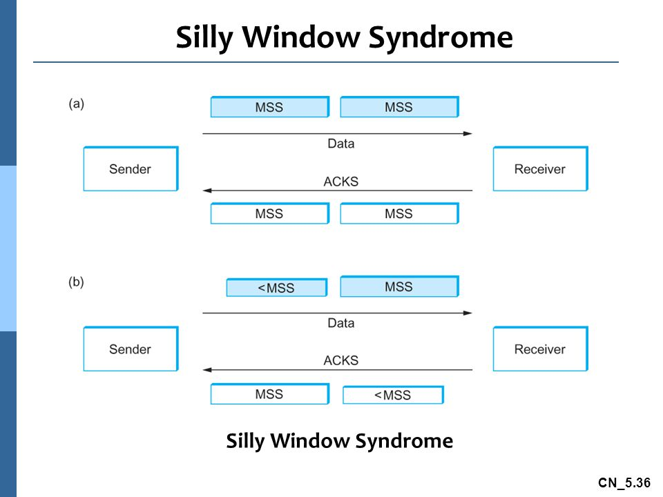 CN_5.36 Silly Window Syndrome