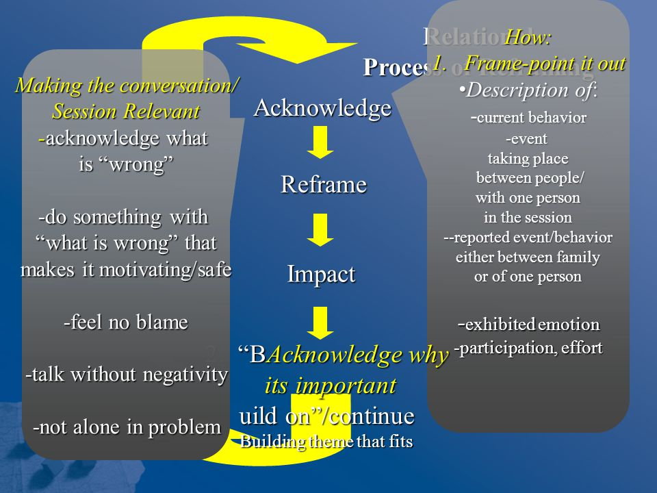 Relational Process of Reframing How: 1.Frame-point it out Description of: Description of: - current behavior -event taking place between people/ between people/ with one person in the session --reported event/behavior either between family or of one person - exhibited emotion -participation, effort Acknowledge Reframe Impact 2. BAcknowledge why its important its important uild on /continue Building theme that fits Making the conversation/ Session Relevant -acknowledge what is wrong -do something with what is wrong that makes it motivating/safe -feel no blame -talk without negativity -not alone in problem