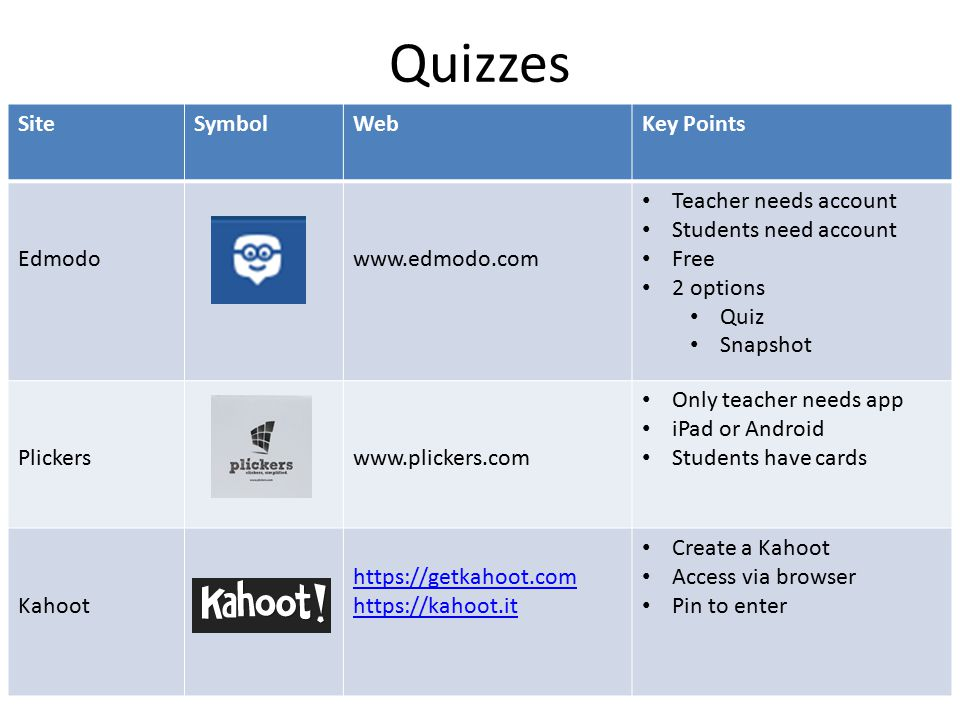 Quizzes SiteSymbolWebKey Points Edmodowww.edmodo.com Teacher needs account Students need account Free 2 options Quiz Snapshot Plickerswww.plickers.com Only teacher needs app iPad or Android Students have cards Kahoot https://getkahoot.com https://kahoot.it Create a Kahoot Access via browser Pin to enter