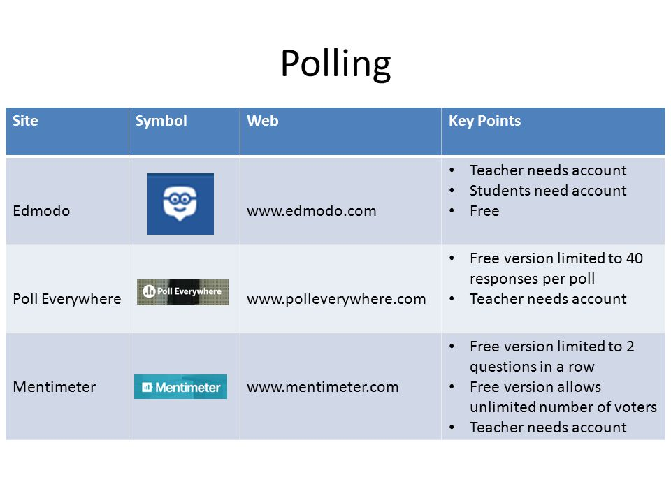 Polling SiteSymbolWebKey Points Edmodowww.edmodo.com Teacher needs account Students need account Free Poll Everywherewww.polleverywhere.com Free version limited to 40 responses per poll Teacher needs account Mentimeterwww.mentimeter.com Free version limited to 2 questions in a row Free version allows unlimited number of voters Teacher needs account
