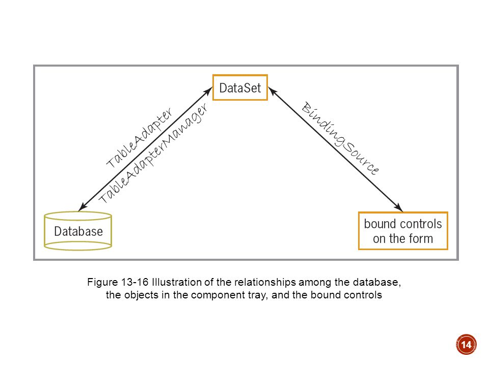 14 Figure 13-16 Illustration of the relationships among the database, the objects in the component tray, and the bound controls