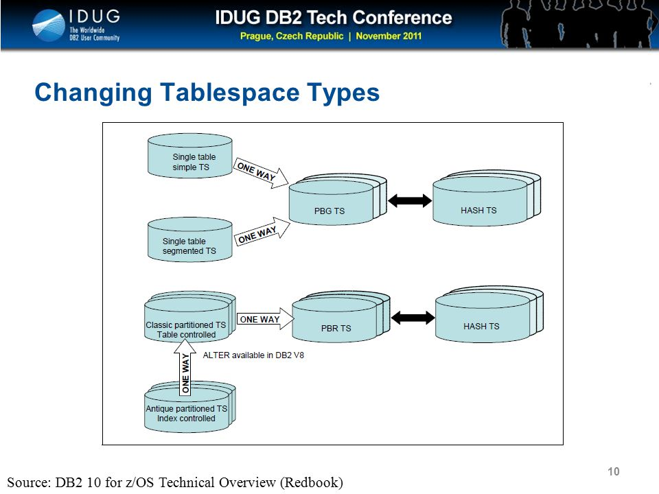 Click to edit Master title style Changing Tablespace Types Source: DB2 10 for z/OS Technical Overview (Redbook) 10