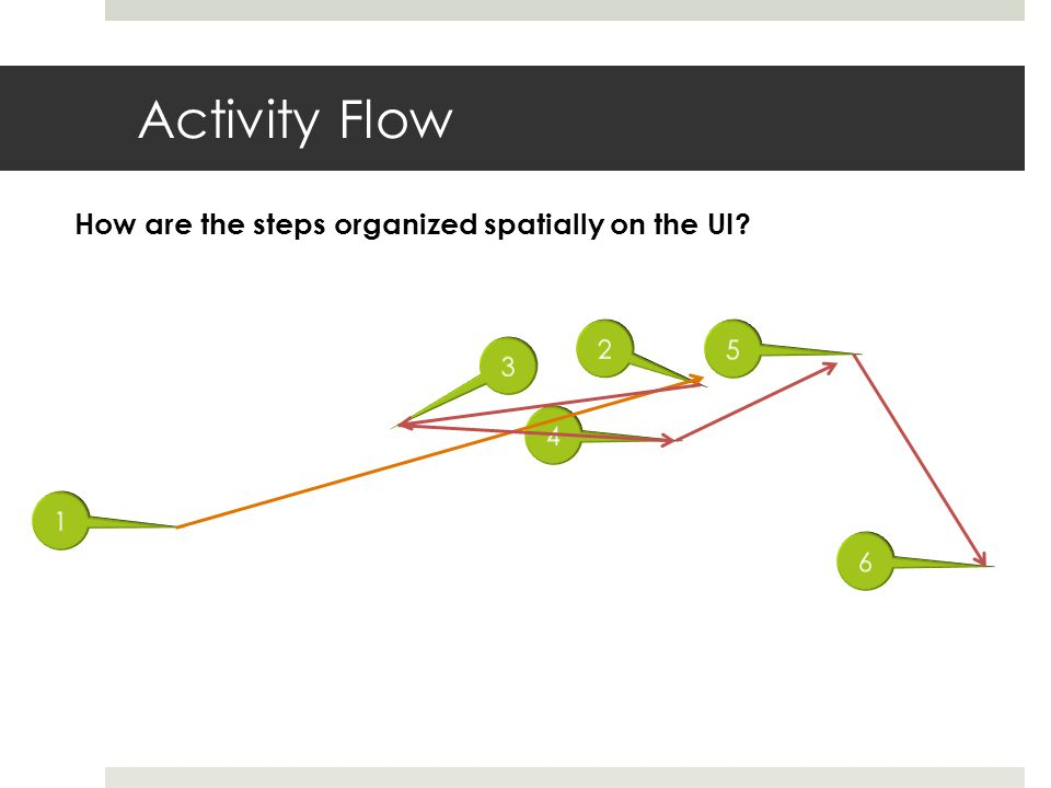 Activity Flow How are the steps organized spatially on the UI