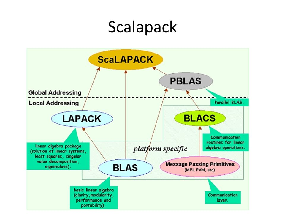 Scalapack