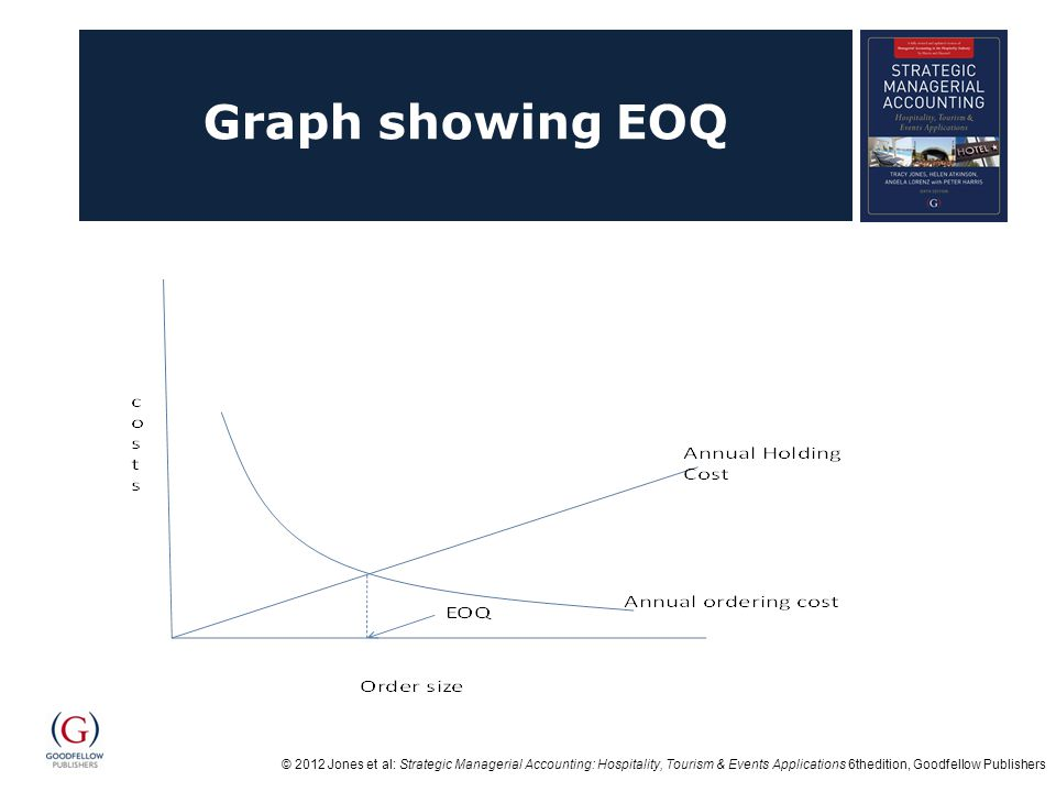© 2012 Jones et al: Strategic Managerial Accounting: Hospitality, Tourism & Events Applications 6thedition, Goodfellow Publishers Graph showing EOQ
