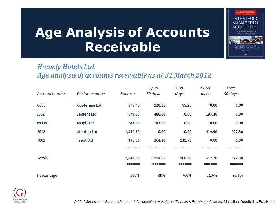 © 2012 Jones et al: Strategic Managerial Accounting: Hospitality, Tourism & Events Applications 6thedition, Goodfellow Publishers Age Analysis of Accounts Receivable Account numberCustomer nameBalance Up to 30 days 31-60 days 61-90 days Over 90 days C005Coolerage Ltd175.40120.1555.250.00 J002Jenkins Ltd679.30486.000.00193.300.00 M008Maple Plc243.90 0.00 S012Stanton Ltd1,346.700.00 419.40927.30 T001Trent Ltd 396.53 _______ 264.80 _______ 131.73 _______ 0.00 _______ Totals 2,841.83 ======= 1,114.85 ======= 186.98 ======= 612.70 ======= 927.30 ======= Percentage 100%39%6.6%21.6%32.6% Homely Hotels Ltd.
