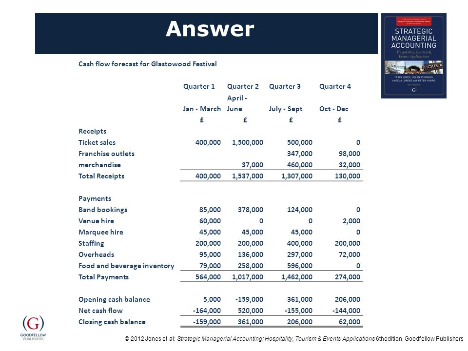 © 2012 Jones et al: Strategic Managerial Accounting: Hospitality, Tourism & Events Applications 6thedition, Goodfellow Publishers Answer Cash flow forecast for Glastowood Festival Quarter 1Quarter 2Quarter 3Quarter 4 Jan - March April - JuneJuly - SeptOct - Dec ££££ Receipts Ticket sales400,0001,500,000500,0000 Franchise outlets347,00098,000 merchandise37,000460,00032,000 Total Receipts400,0001,537,0001,307,000130,000 Payments Band bookings85,000378,000124,0000 Venue hire60,000002,000 Marquee hire45,000 0 Staffing200,000 400,000200,000 Overheads95,000136,000297,00072,000 Food and beverage inventory79,000258,000596,0000 Total Payments564,0001,017,0001,462,000274,000 Opening cash balance5,000-159,000361,000206,000 Net cash flow-164,000520,000-155,000-144,000 Closing cash balance-159,000361,000206,00062,000