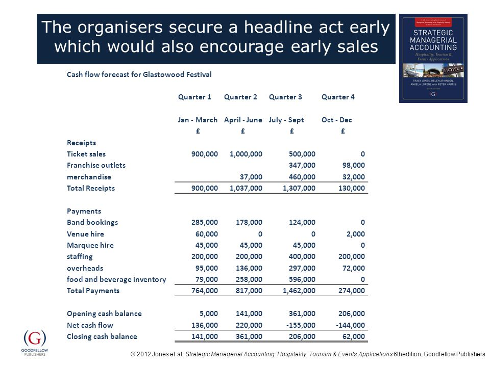 © 2012 Jones et al: Strategic Managerial Accounting: Hospitality, Tourism & Events Applications 6thedition, Goodfellow Publishers The organisers secure a headline act early which would also encourage early sales Cash flow forecast for Glastowood Festival Quarter 1Quarter 2Quarter 3Quarter 4 Jan - MarchApril - JuneJuly - SeptOct - Dec ££££ Receipts Ticket sales900,0001,000,000500,0000 Franchise outlets347,00098,000 merchandise37,000460,00032,000 Total Receipts900,0001,037,0001,307,000130,000 Payments Band bookings285,000178,000124,0000 Venue hire60,000002,000 Marquee hire45,000 0 staffing200,000 400,000200,000 overheads95,000136,000297,00072,000 food and beverage inventory79,000258,000596,0000 Total Payments764,000817,0001,462,000274,000 Opening cash balance5,000141,000361,000206,000 Net cash flow136,000220,000-155,000-144,000 Closing cash balance141,000361,000206,00062,000