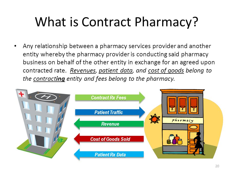 What is Contract Pharmacy.