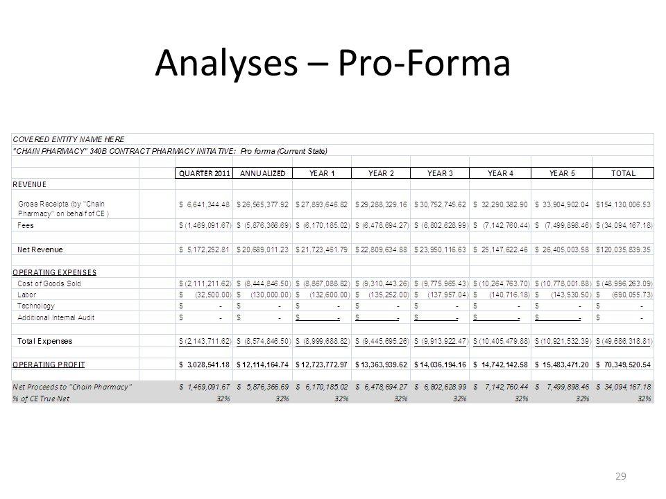 Analyses – Pro-Forma 29