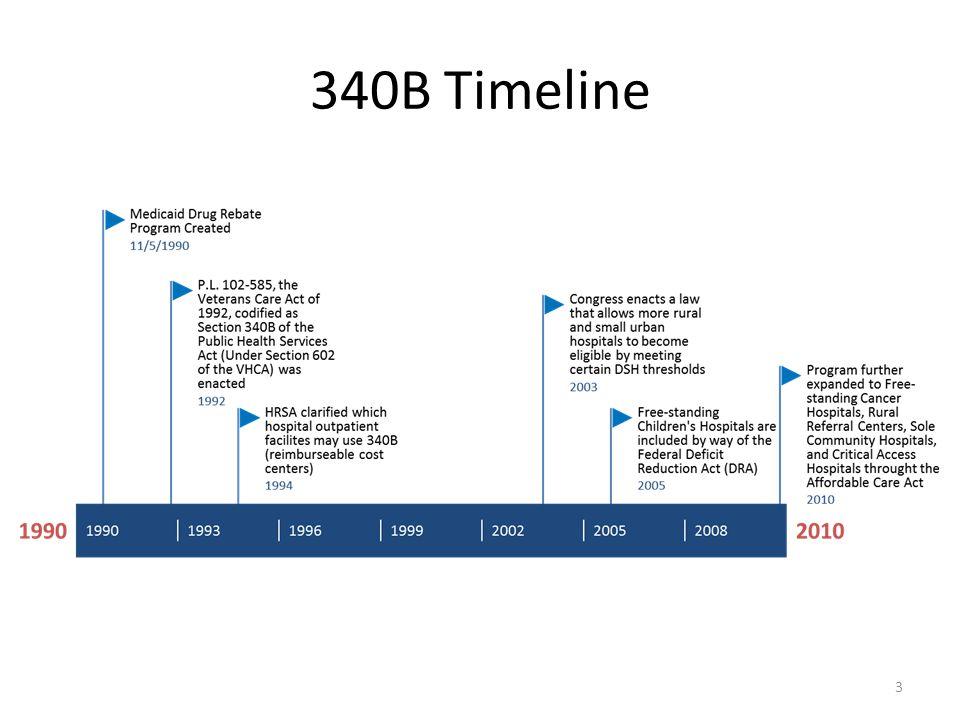 340B Timeline 3