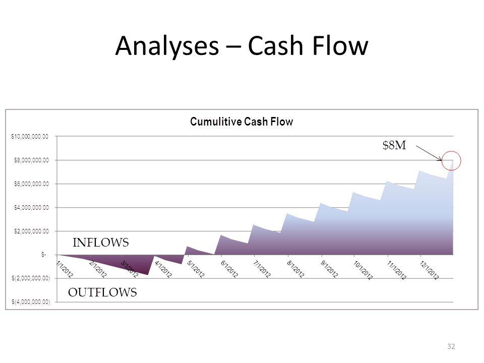 Analyses – Cash Flow 32