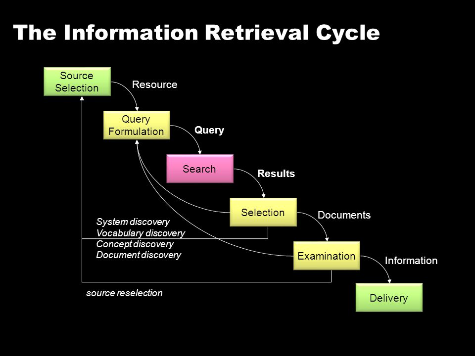 The Information Retrieval Cycle Source Selection Source Selection Search Query Selection Results Examination Documents Delivery Information Query Formulation Query Formulation Resource source reselection System discovery Vocabulary discovery Concept discovery Document discovery