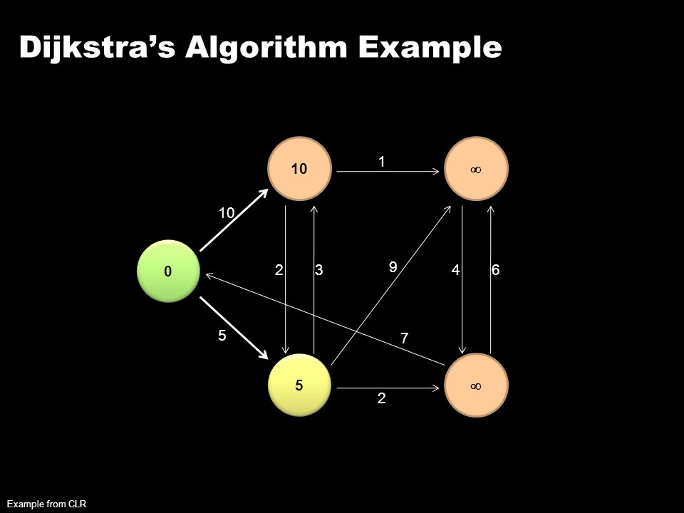 Dijkstra's Algorithm Example 0 0 10 5 5   5 23 2 1 9 7 46 Example from CLR