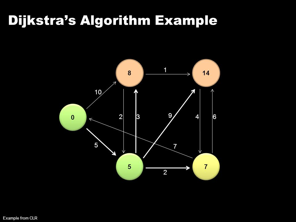 Dijkstra's Algorithm Example 0 0 8 5 5 14 7 7 10 5 23 2 1 9 7 46 Example from CLR