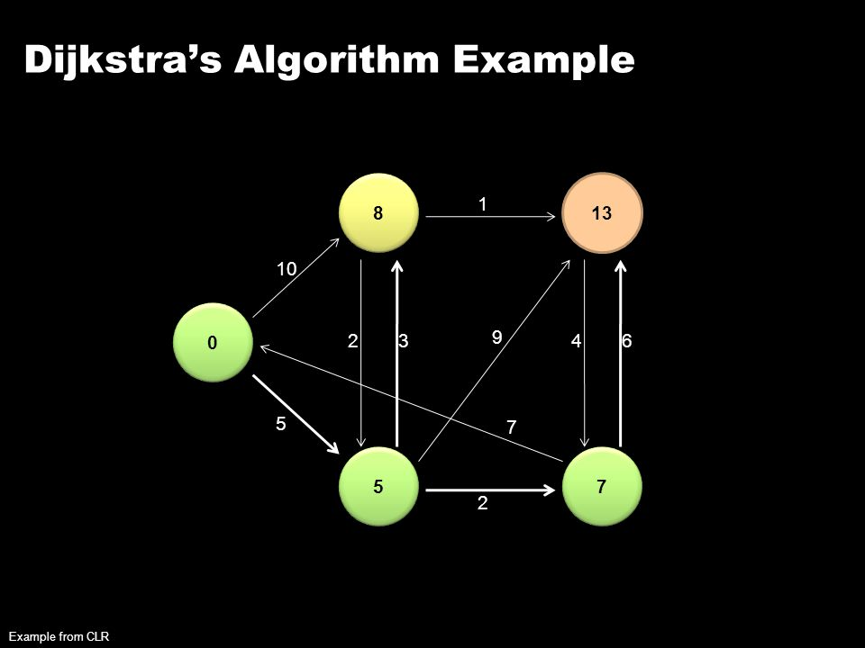 Dijkstra's Algorithm Example 0 0 8 8 5 5 13 7 7 10 5 23 2 1 9 7 46 Example from CLR