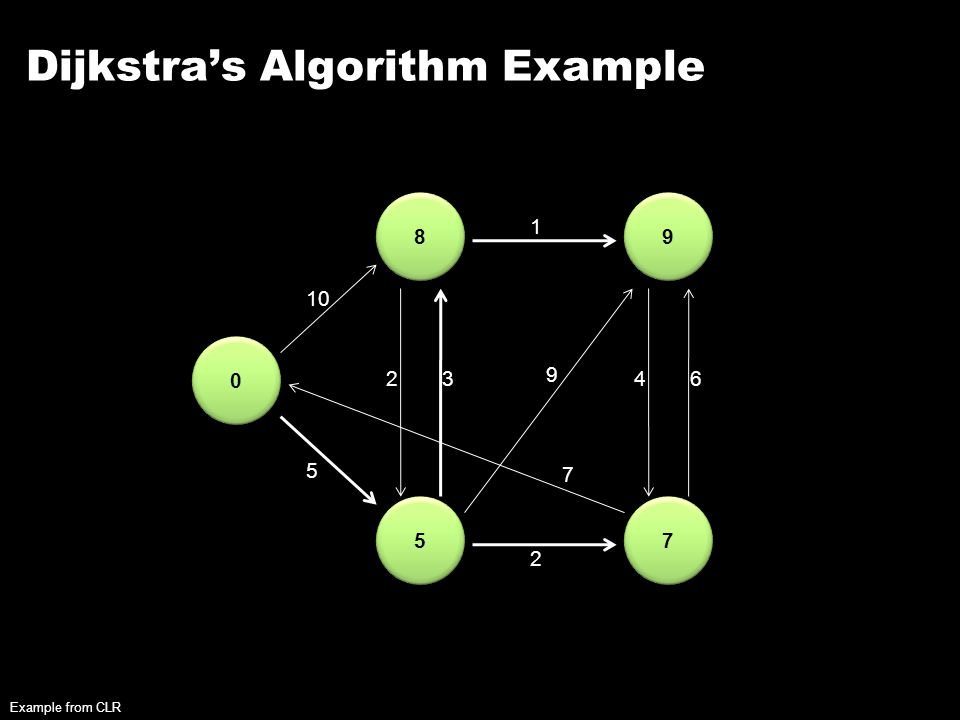 Dijkstra's Algorithm Example 0 0 8 8 5 5 9 9 7 7 10 5 23 2 1 9 7 46 Example from CLR