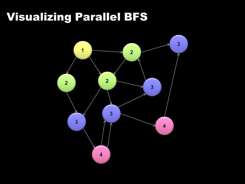 Visualizing Parallel BFS 1 1 2 2 2 2 2 2 3 3 3 3 3 3 3 3 4 4 4 4