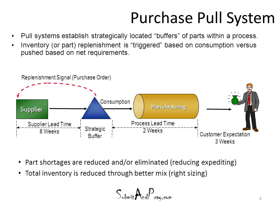 Purchase Pull System Part shortages are reduced and/or eliminated (reducing expediting) Total inventory is reduced through better mix (right sizing) 4