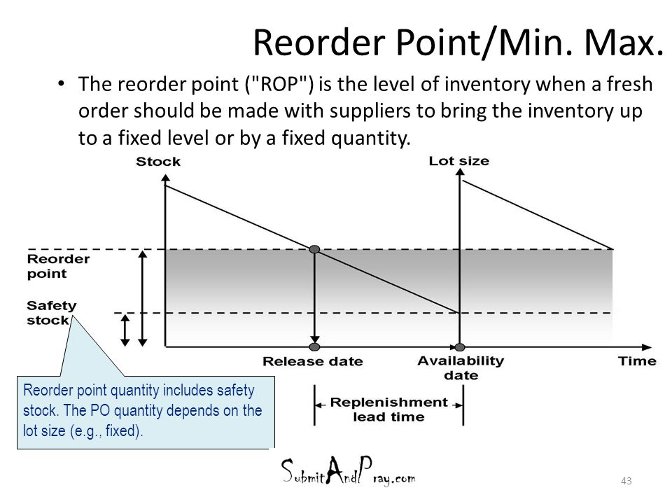 43 Reorder Point/Min. Max. The reorder point (